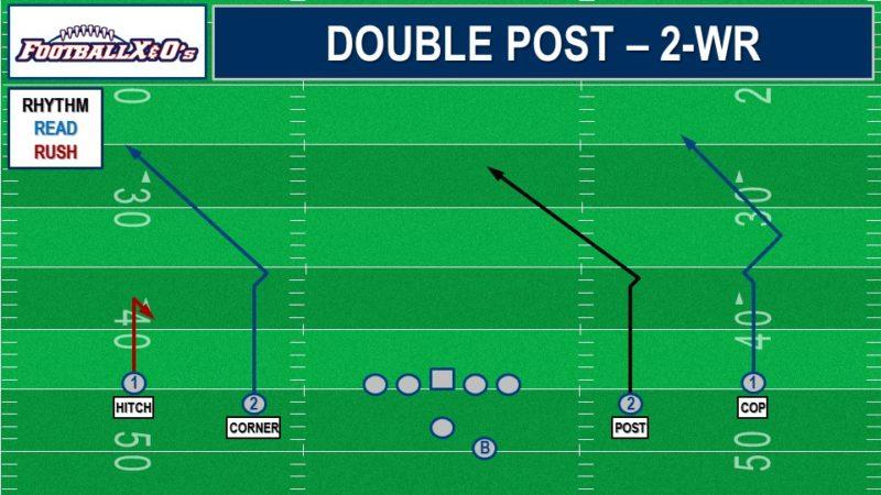 Double Post Concept