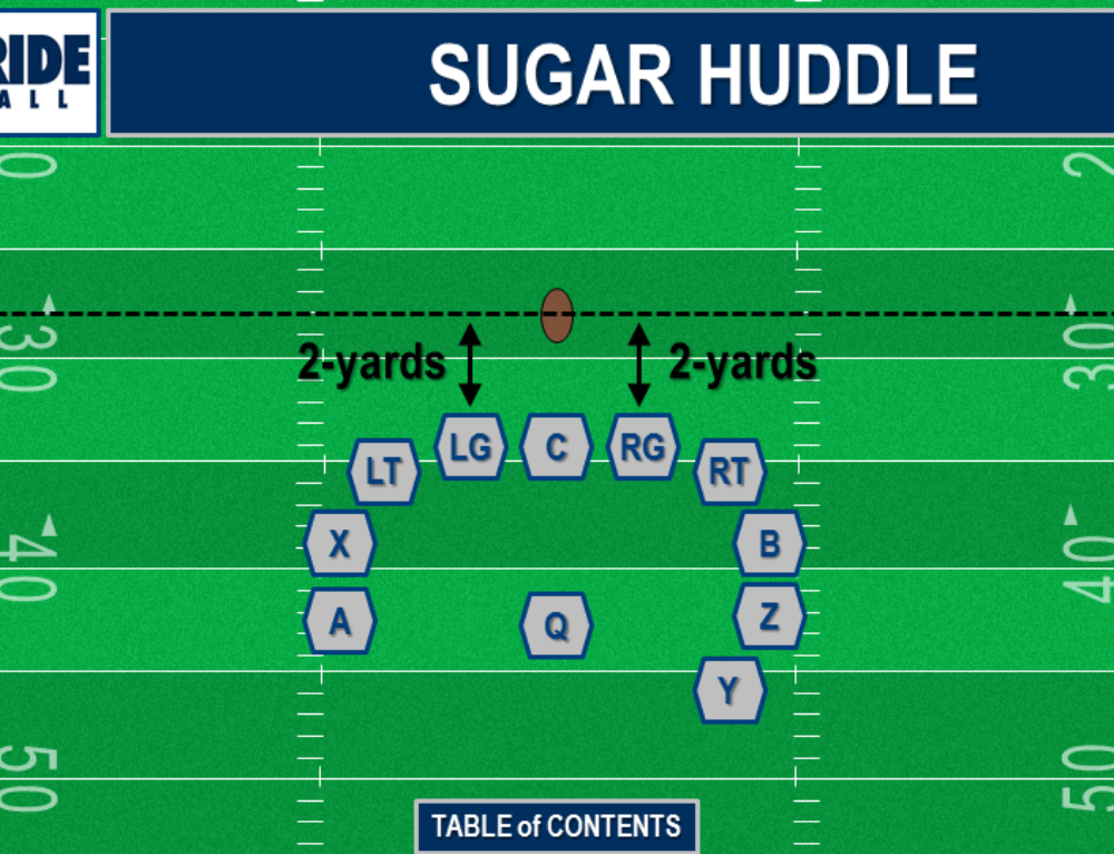 Increase the Potency of Your No-Huddle – Get in a Huddle